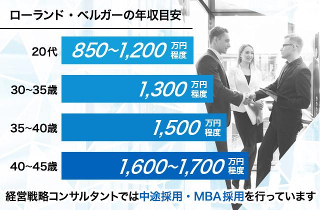 ローランド・ベルガーの年収目安 20代は850~1,200万円程度、30~35歳は1,380万円程度